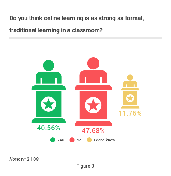 Online Learning – New Shape of Distance Education